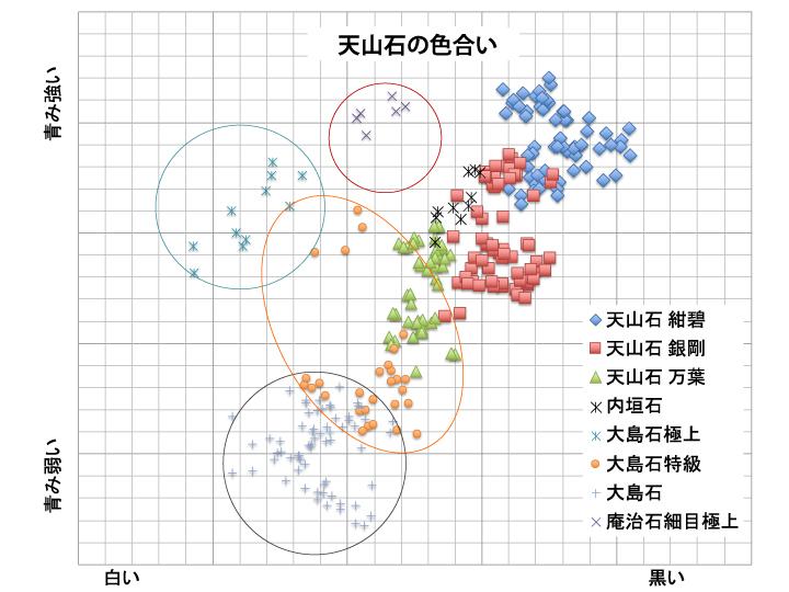色測定データによる天山石の分類