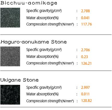 他の銘石との比較